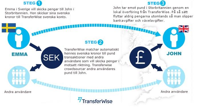 För över pengar utomlands med Transferwise